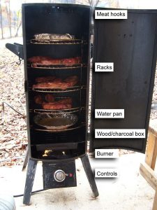 Propane Smoker, Types Of Outdoor Grills