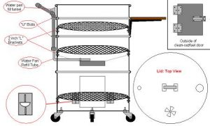 Upright Drum Smoker Diagram, Types Of Outdoor Grills