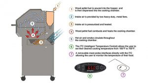 Pellet Grill vs. Gas Grill, How A Pellet Grill Works